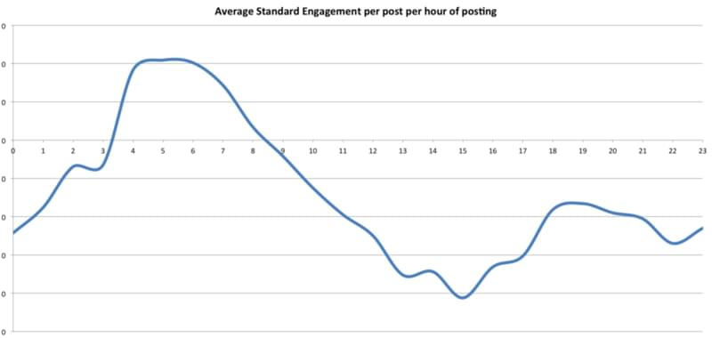 average standard engagement per post per hour of posting for the best time to post on Instagram