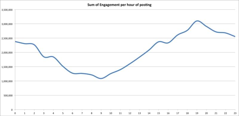 engagements per hour to find our the best time to post on Instagram