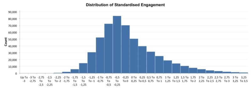 distribution of standardized engagement for the best time to post on Instagram